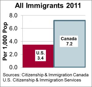 All Immigrants
