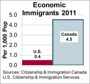 Economic Immigrants