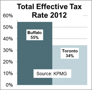 Total EffectiveTax Rate,2012