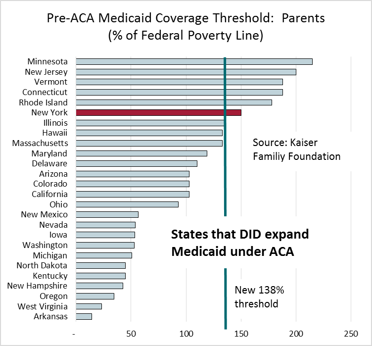 Pre-ACA Medicaid Coverage Threshold