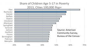 Share of Children Age 5-17 in Poverty