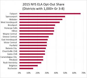 2015 NYS ELA Opt-Out