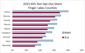 2015 NYS Opt-Out Share