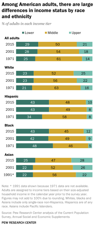 Among American adults, there are large differences in income status by race and ethnicity