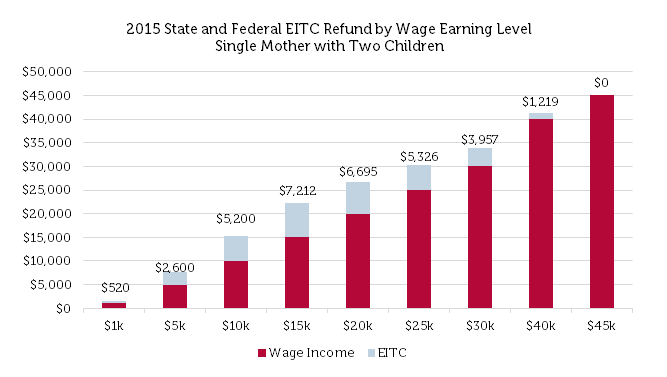 2015 State and Federal EITC Refund by Wage Earning Level