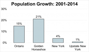 Population Growth: 2001-2014